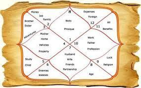 Indian Palmistry Institute